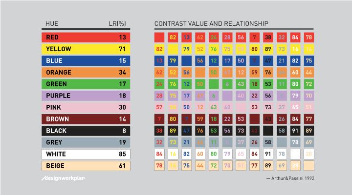 Arthur & Passini Colour Chart 1992