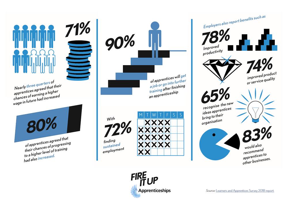 Apprenticeship statistics