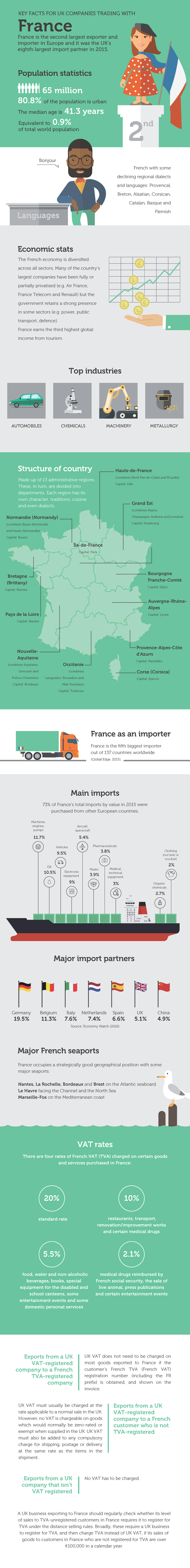 Key facts for UK businesses trading with France Infographic