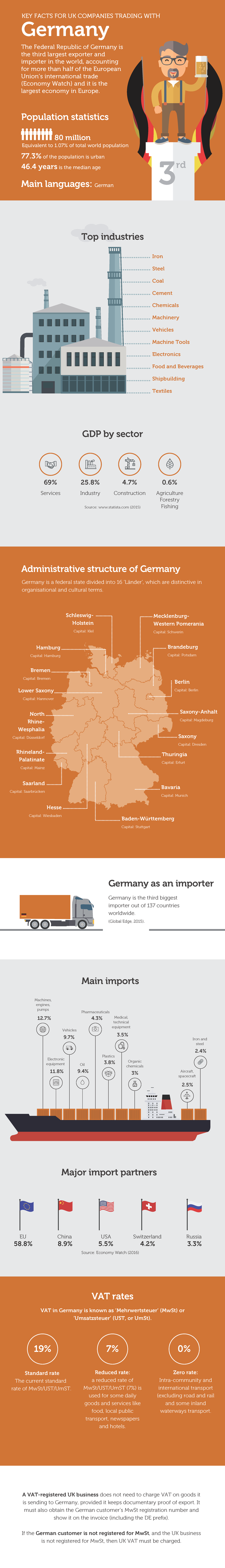 Key facts for UK businesses trading with Germany Infographic