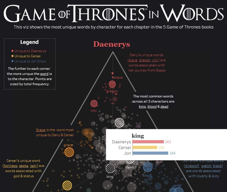 Game of Thrones Data Visualisation
