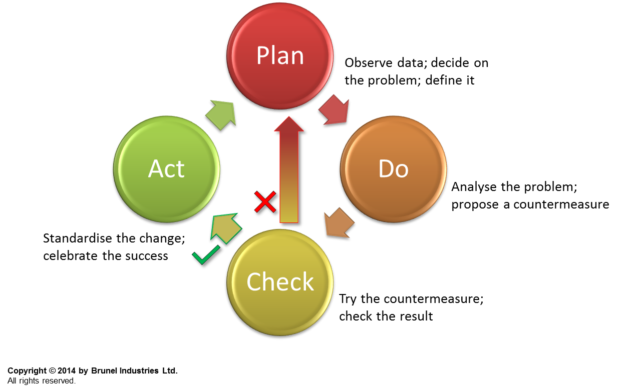 Plan, do, check, act courtesy of Brunel Industries Ltd